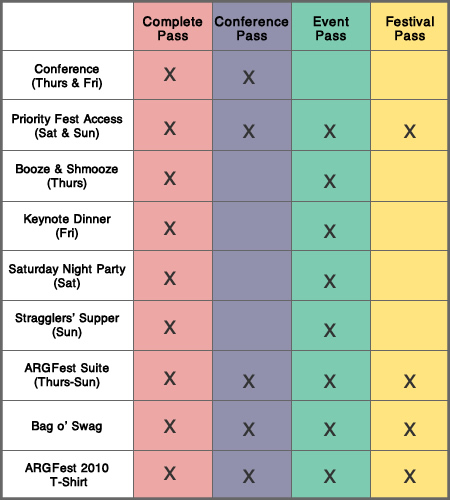 ARGFest Registration Packages